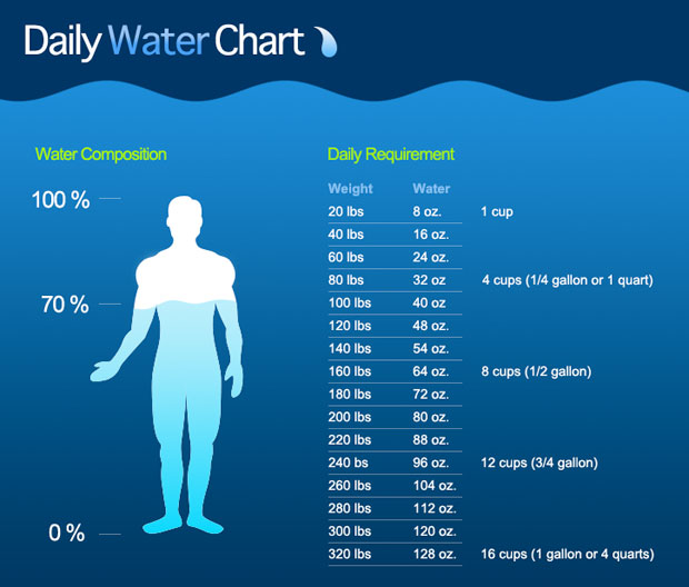 daily-water-consumption-chart